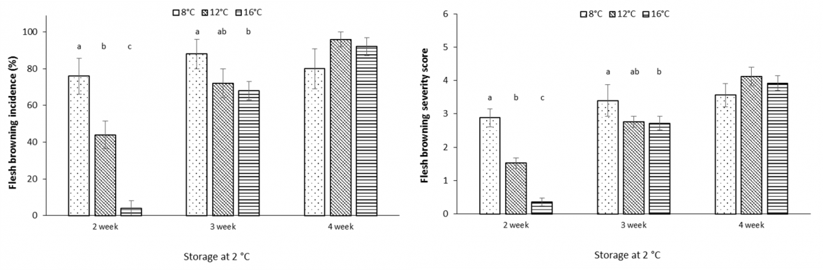 Graph: Effect of air freight temperature treatment and storage duration at 2 °C on flesh browning incidence (left) and severity (right) among 'Polar Queen' peach