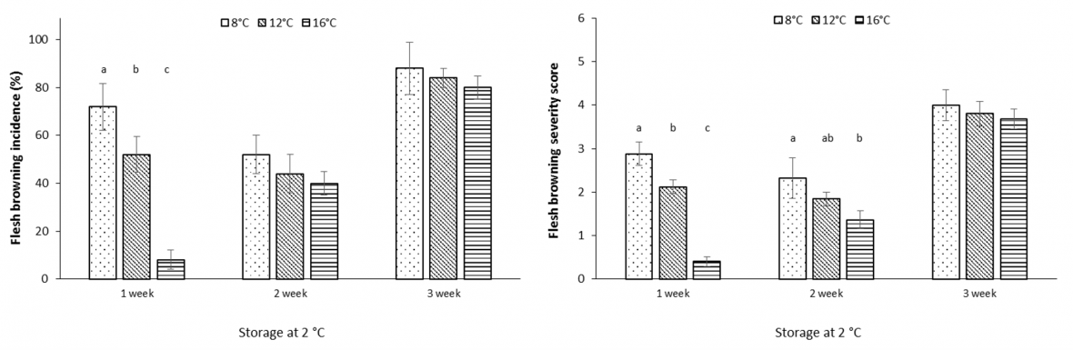 Graph:Effect of air freight temperature treatment, storage duration at 2 °C and ripening at 18 °C for 3 days on flesh browning incidence (left) and severity (right) for 'Polar Queen' peach