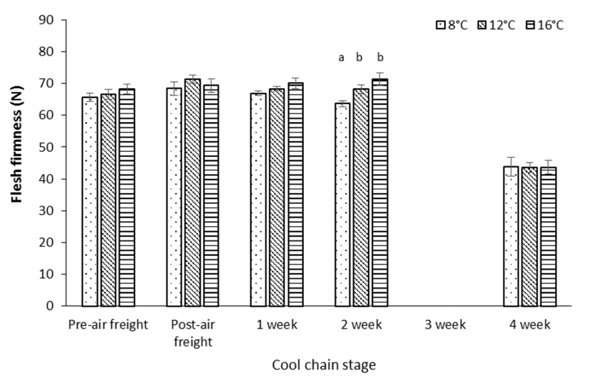 Graph: Effect of air freight temperature treatment and storage duration at 2 °C on flesh firmness for 'Flavour Pearl' nectarine