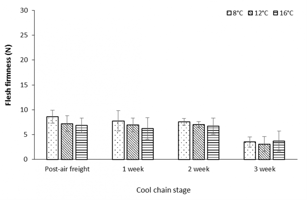 Graph: Effect of air freight temperature treatment, storage duration at 2 °C, and ripening at 18 °C for 3 days