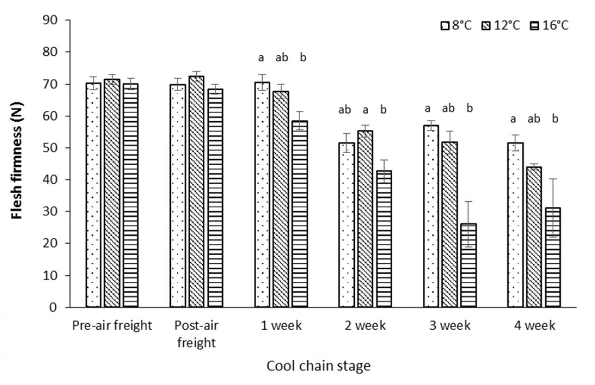Graph:Effect of air freight temperature treatment and storage duration at 2 °C on flesh firmness for 'Polar Queen' peach