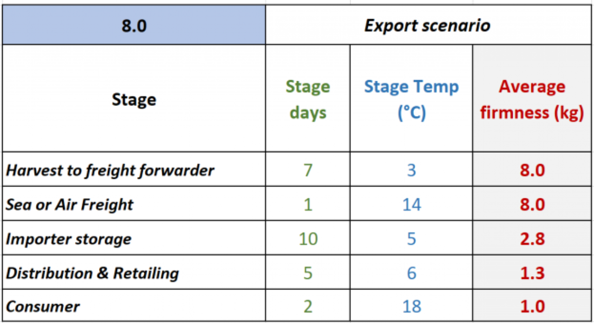 Figure 3b. Estimated flesh firmness for a 'worst' case scenario air freight export chain.
