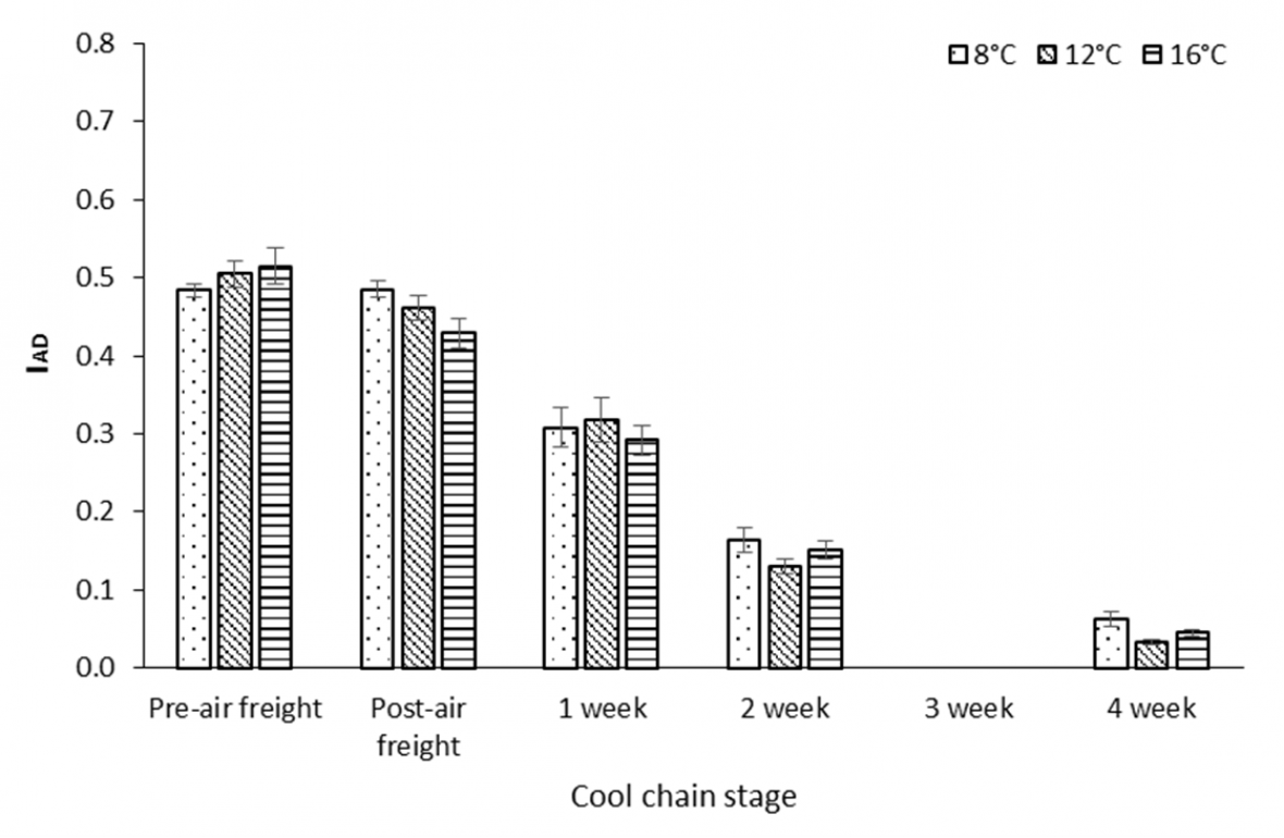 Graph: Effect of air freight temperature treatment, and storage duration at 2 °C or cool chain stage, on index of absorbance difference (IAD) for 'Flavour Pearl' nectarine