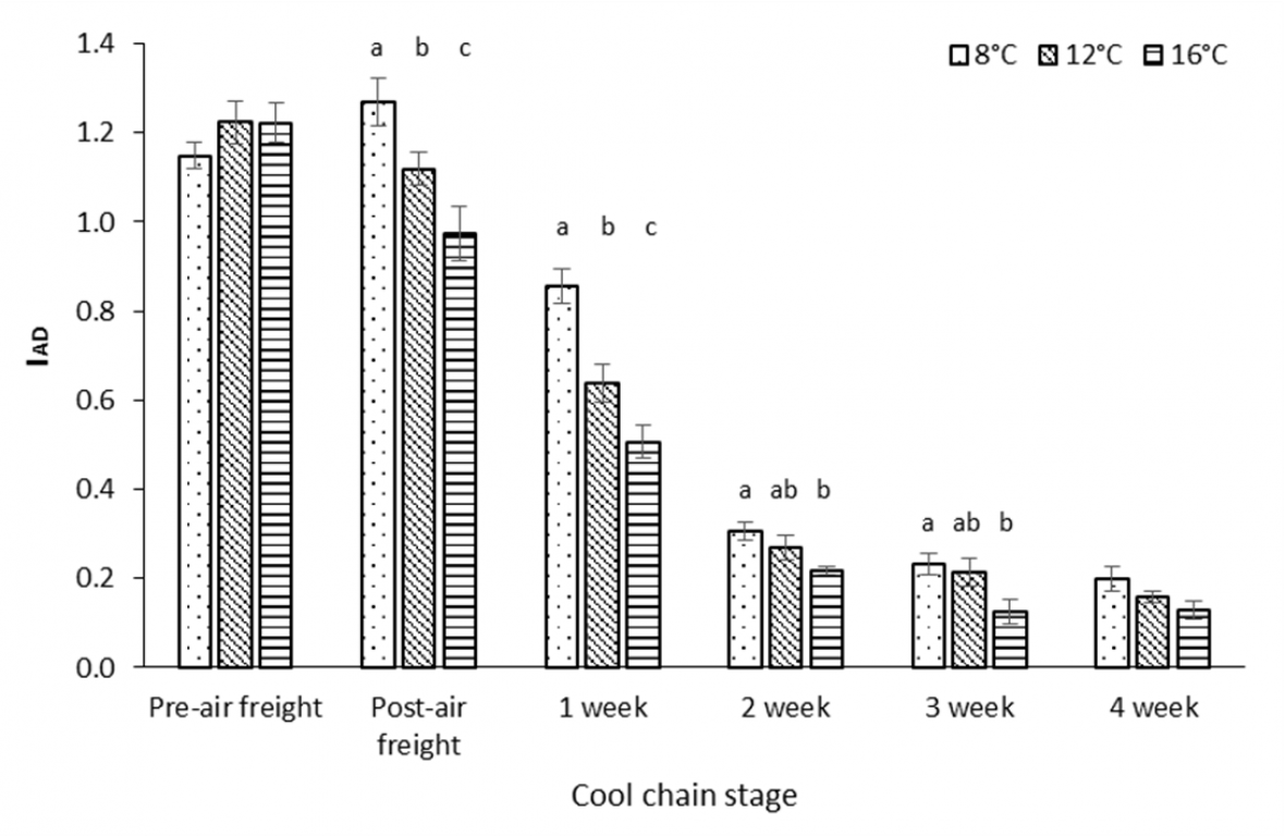 Graph: . Effect of air freight temperature treatment and, storage duration at 2 °C or cool chain stage, on index of absorbance difference (IAD) for 'Polar Queen' peach