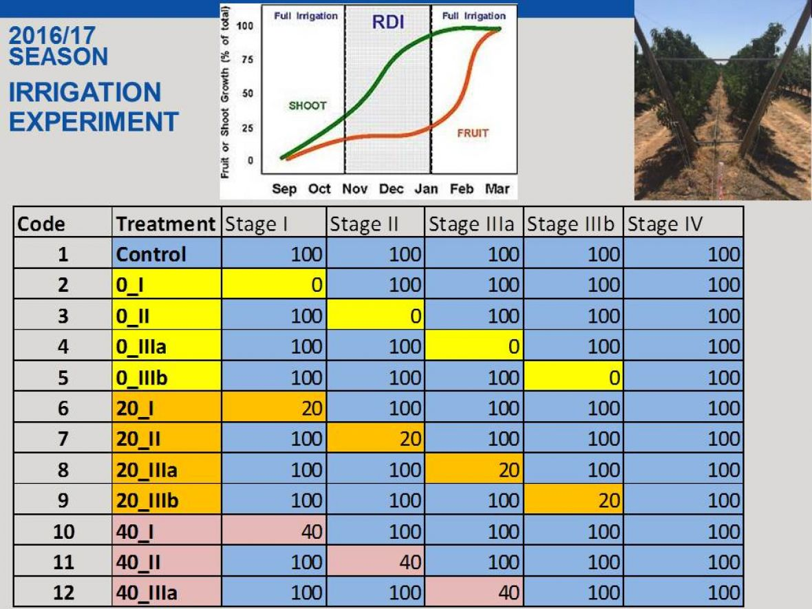 2016-2017 Irrigation Experiment table